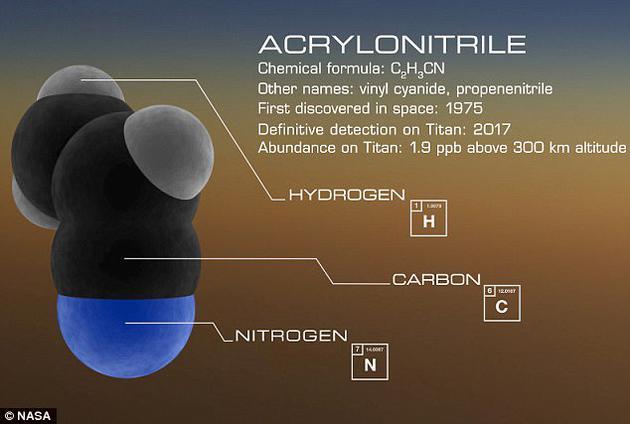 """此前的研究证明,丙烯醇可相互结合、生成一种类似细胞膜的薄膜。这就可以形成一种名为""""氮质体""""(azotosome)的微型中空球状结构,起到储存和运输的作用。"""