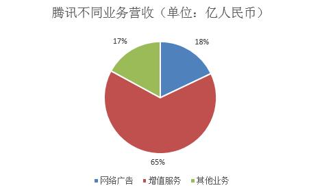 腾讯第二季度营收566.06亿元 同比增59%