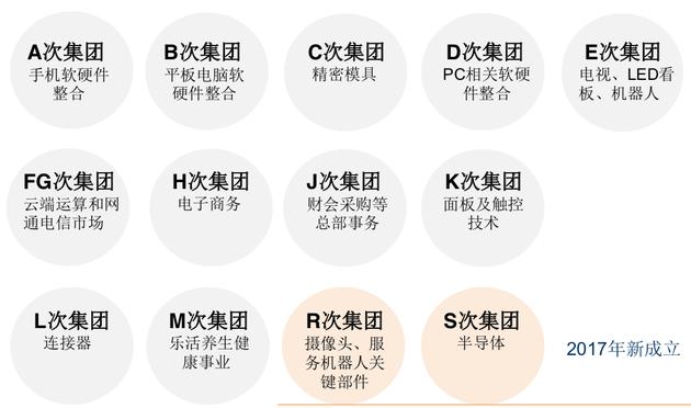 鸿海集团旗下13个次集团,图片来源:中信证券研究部
