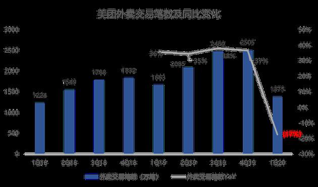 数据来源:美团点评(截至2020年6月18日)