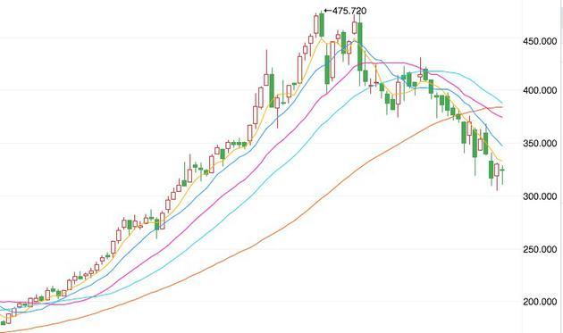半年来,腾讯股价持续走跌