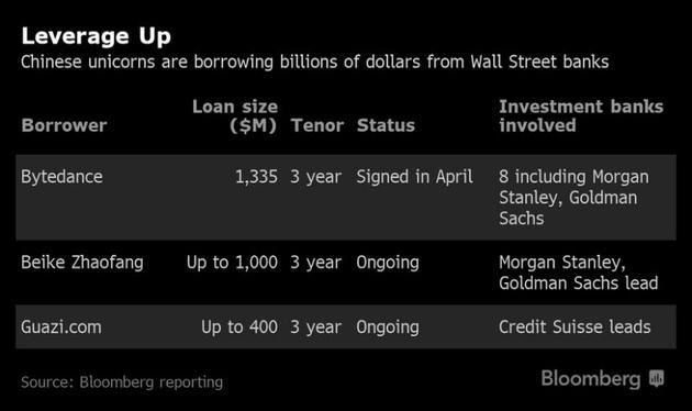华尔街近期安排的一些中国创业公司贷款情况