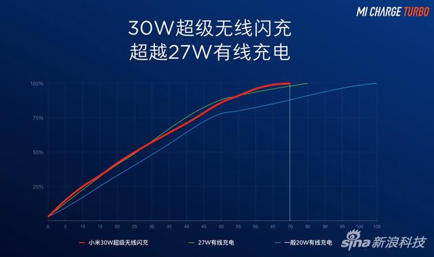 官方宣称30瓦无线充比27瓦有线充更快