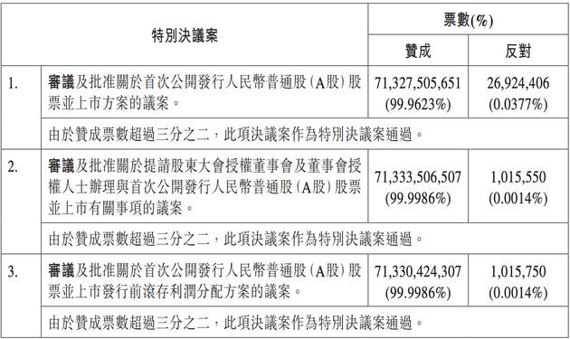 来源:中国电信公告
