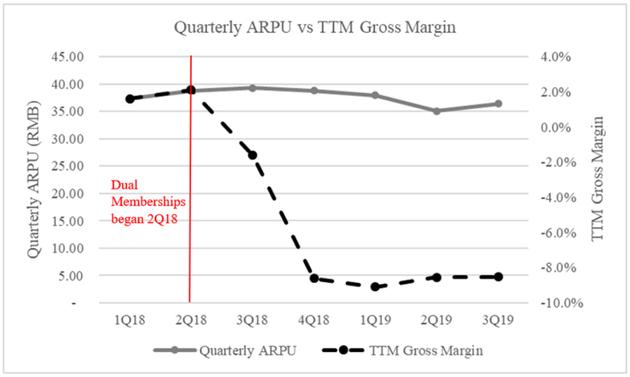 季度ARPU与TTM毛利率