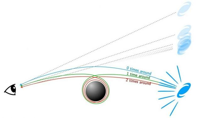 来自背景星系的光围绕黑洞旋转的次数越多,它通过黑洞的距离就越近,因此我们可以在几个方向上看到同一个星系
