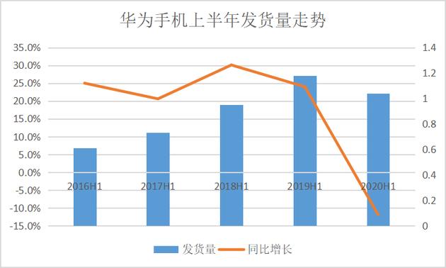 美国制裁之下:华为手机发货量罕见下滑 IoT增长迅猛