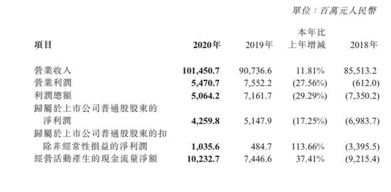 中兴通讯2020年营收同比增长11.81% 宣布回购努比亚股份