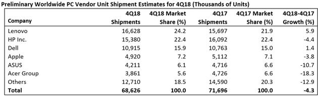 2018年四季度全球PC出货量连续第七年下降 联想排名第一