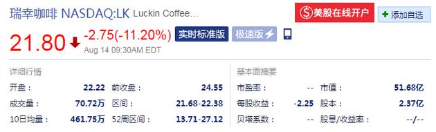 瑞幸咖啡开盘大跌:跌幅超11%