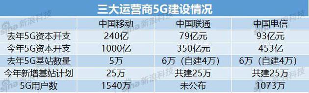 三大运营商艰难转型:增长见顶 5G用户数存疑 | 观潮插图8