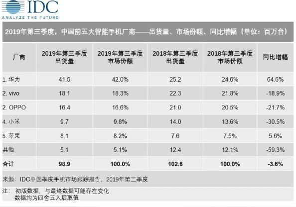 2019年上半年中国智能手机降幅收窄,4G与5G...