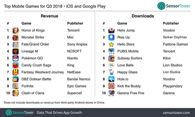 全球游戏App收入与下载量排行榜