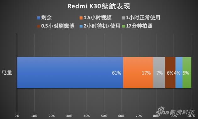 Redmi K30续航图