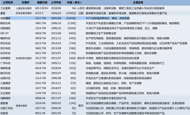 鸿海集团旗下主要上市公司 图片来源:中信证券研究部,市值数据截至2018年6月初