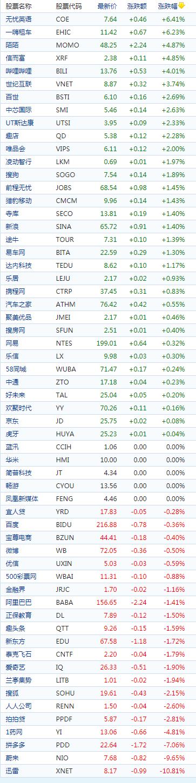 中概股周二收盘涨跌不一 蔚来跌9.65% 拼多多跌7.06%
