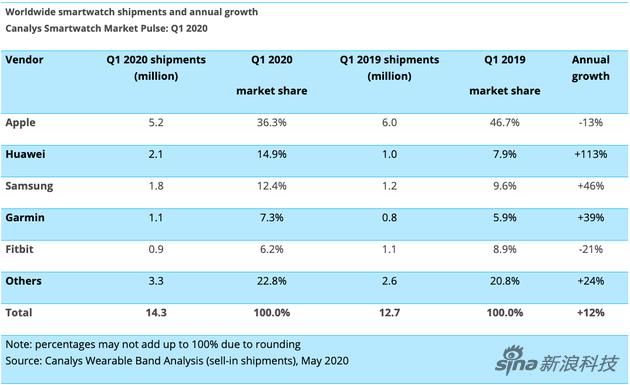 虽然出货量有所减少,但苹果依旧占据行业统治地位