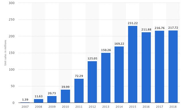 (iPhone销量,图/statista)