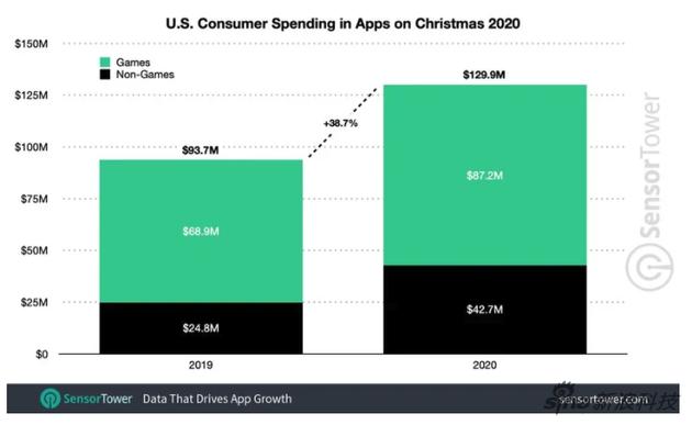 美国用户的软件消费支出,绿色是游戏,黑色是非游戏