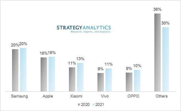 Top 5 智能手机厂商:全球智能手机出货量市场份额:2020年VS2021年