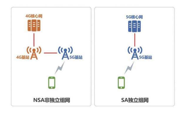 NSA非独立组网和SA独立组网