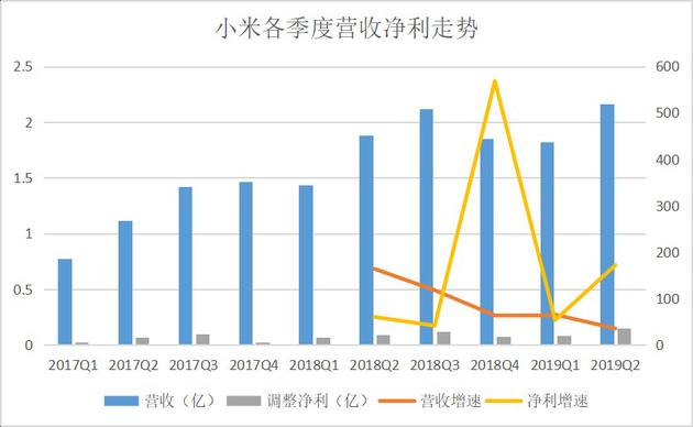 小米财报:智能手机调整初见成效 电视和大家电成亮点