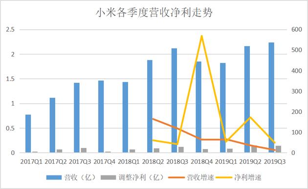 小米第三季度營收和利潤均超出市場預期,研發投入也創下季度新高