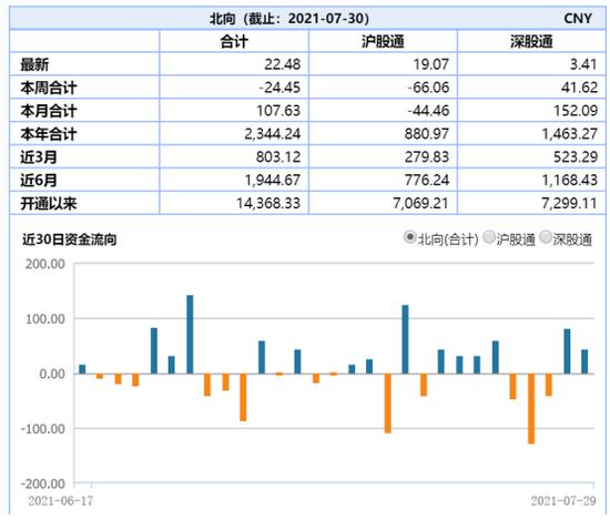 ETF日报:芯片ETF一周涨超8%,风格切换会来吗?