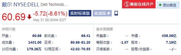 戴尔开盘大跌:下跌5.72美元,跌幅达8.61%