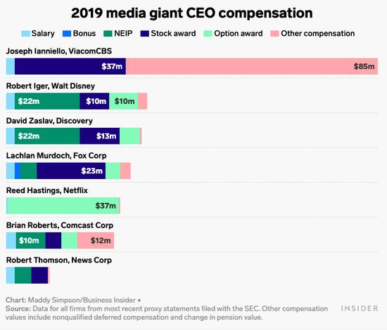 2020全球CEO年薪大榜:劈柴哥年入2.8亿美元登顶