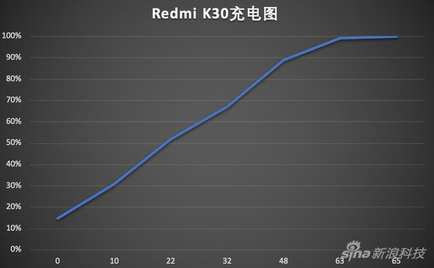 Redmi K30充电曲线图