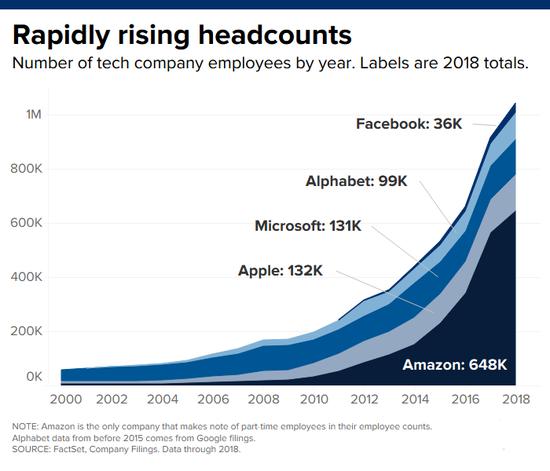 五大科技巨头截至2018年底的员工数量,亚马逊是唯一计入兼职员工的公司