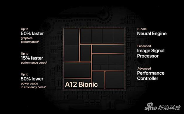 A12仿生芯片三大特点:性能核强调功耗降低,GPU性能提升50%,以及8个神经网络核