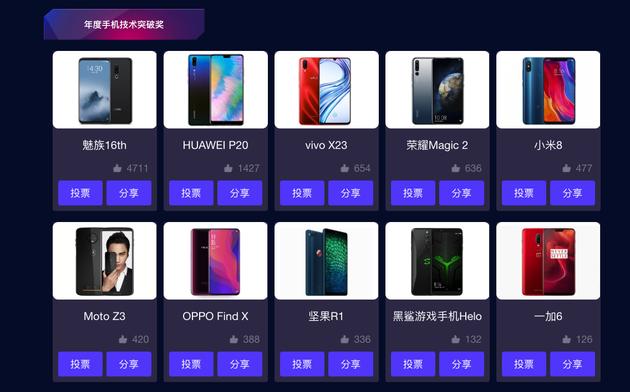年度手机技术突破奖项排名