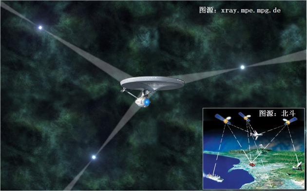 图5:脉冲星及北斗(小图)导航方式示意图。现阶段考虑的主要是利用脉冲星发出的x射线,而非射电信号,因为接收器可以做小一点,方便卫星携带,但鹊桥卫星技术显示在未来利用射电信号也并非没有可能。图片中只用到三个北斗卫星,因为其假设时间不需通过卫星授予,实际上在利用北斗导航时,时间也是卫星帮助确定的,所以共需最少四颗。图片来源: xray.mpe.mpg.de 和北斗官网。