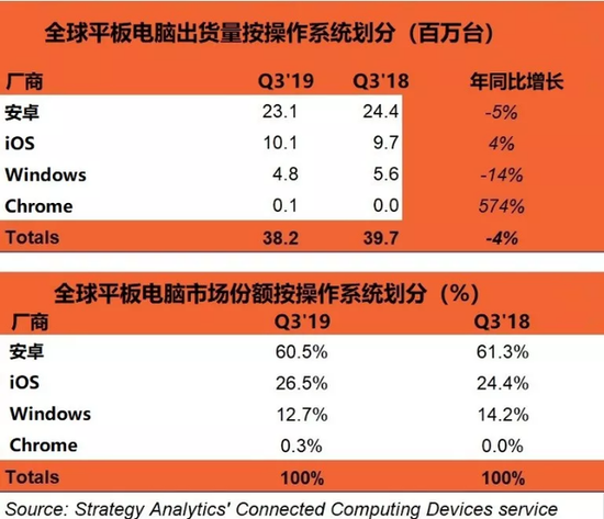 报告:2019年Q3全球平板电脑市场规模同比下降4%