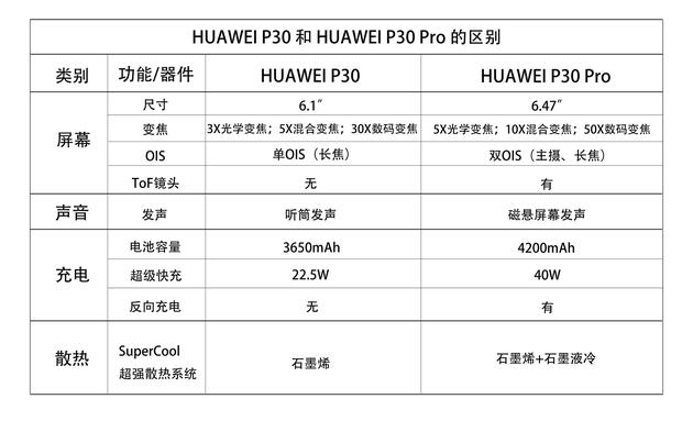 华为P30与P30 Pro主要参数对比