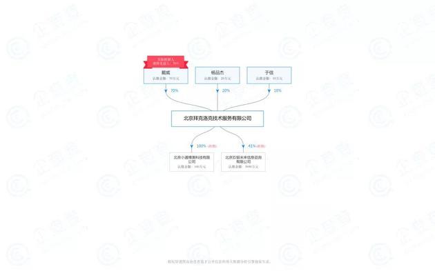 注:北京拜克洛克技术服务有限公司股权变动