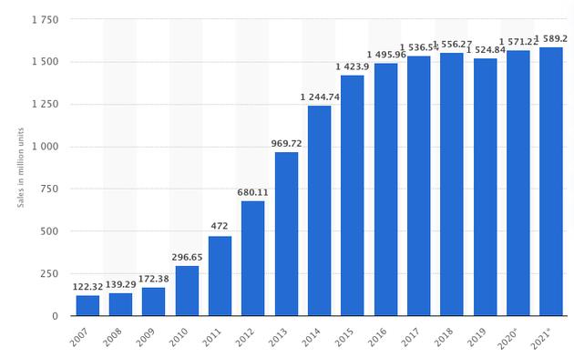 (全球手机销量,图/statista)