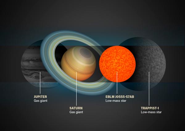 天文学家在其穿过三合星系统中较大的两颗恒星,阻挡了部分光芒时,才发现了这颗袖珍的恒星EBLM J0555-57Ab。研究人员利用这种凌星现象也发现了很多太阳系外行星。