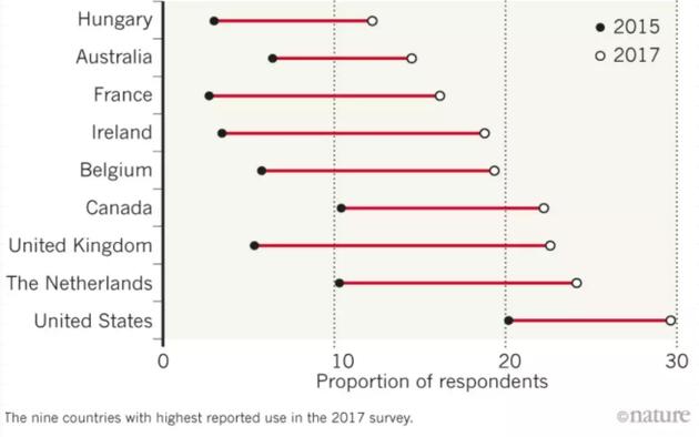 图片来源:L。 J。 Maieret al。 Int。 J。 Drug Policy58, 104–112 (2018)