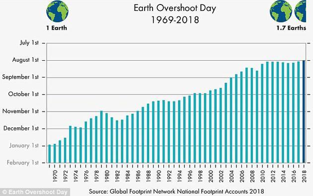 """2006年,科学家初次提出了所谓""""地球生态超载日""""的概念,即人类在该年度的资源耗费量超过了资源再生量的那一日。现在,咱们离2018年的""""地球生态超载日""""8月1日只剩一周不到了。"""