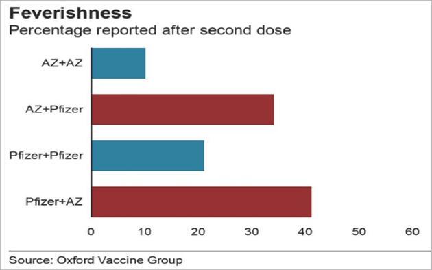 接种同种疫苗和不同疫苗的发热情况对比