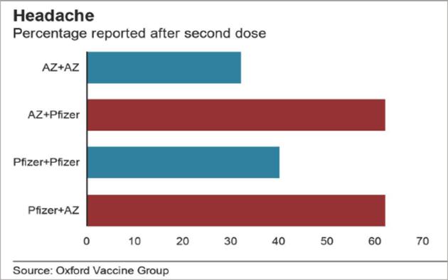 接种同种疫苗和不同疫苗的头痛情况对比