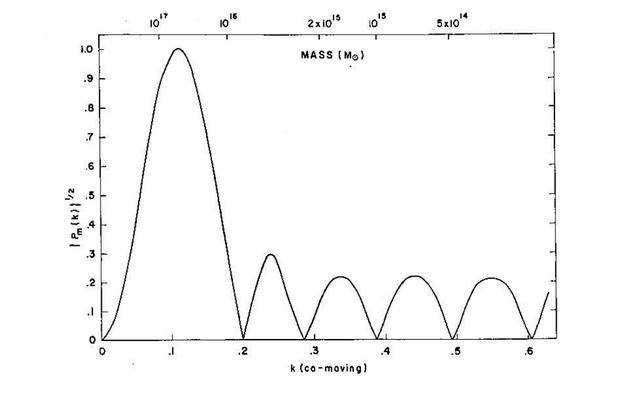 Peebles和Jer Yu论文中给出的平坦宇宙的功率谱,显示了声波峰值