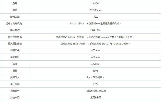 腾龙宣布大光圈长焦变焦镜头70-180mm F/2.8 ,将于5月14日上市销售