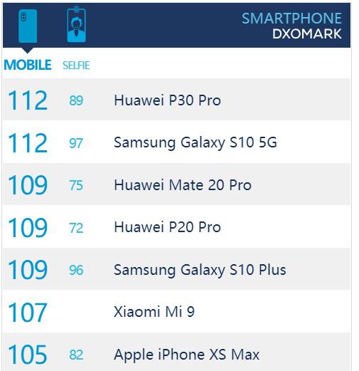 三星Galaxy S10 5G版評測分數公開 與華為P30 Pro并列第一