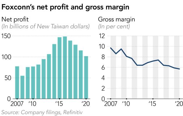 圖:富士康凈利潤和毛利