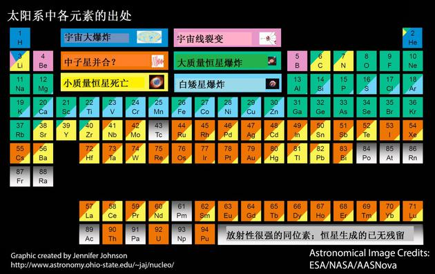 图2: 太阳系中各化学元素的起源。深绿色源于本文描述之超新星暴发。图片作者Jennifer Johnson,图片反应原作者观点(元素起源问题仍在科学界活跃讨论中)。