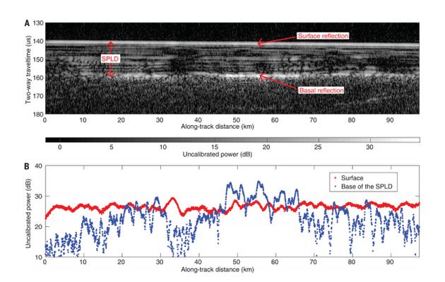 MARSIS采集的雷达数据